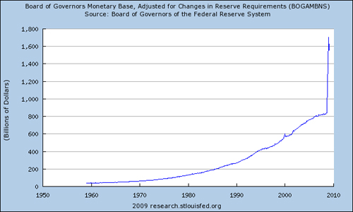 Monetary Base of U.S. Dollar