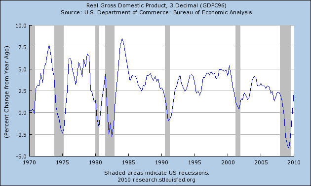 Note the large spike in GDP growth coming out of the 1981-1982 recession.
